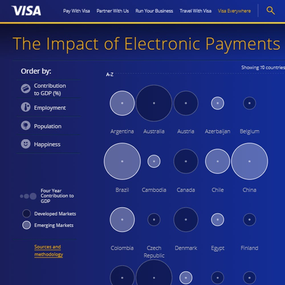 The impact of electronic payments